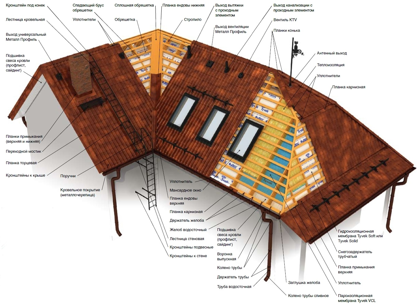 Фасад крыши